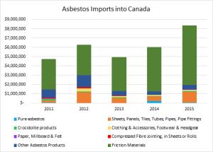 asbesto-import-canada
